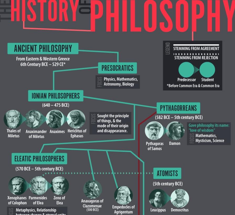 La historia de la filosofía en un póster